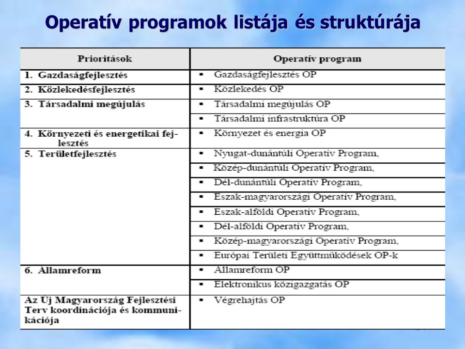 Operatív programok listája és struktúrája