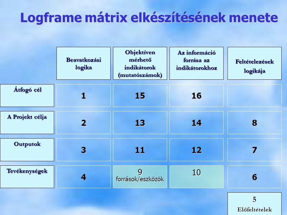 Logframe mátrix elkészítésének menete