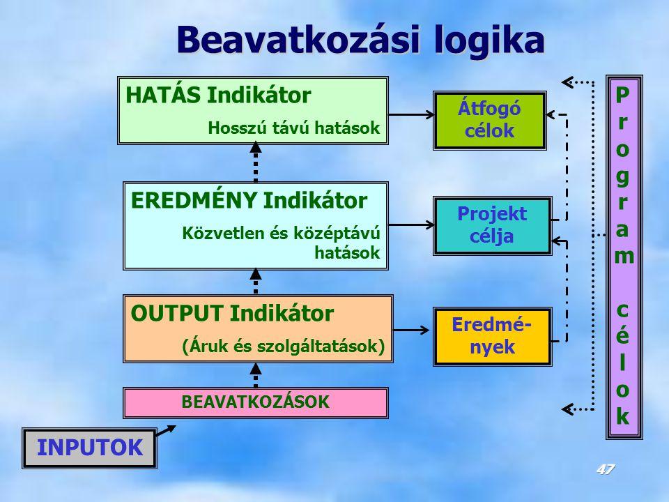 Beavatkozási logika HATÁS Indikátor Program célok EREDMÉNY Indikátor