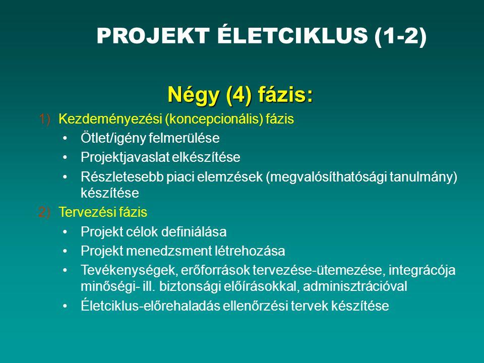 PROJEKT ÉLETCIKLUS (1-2)