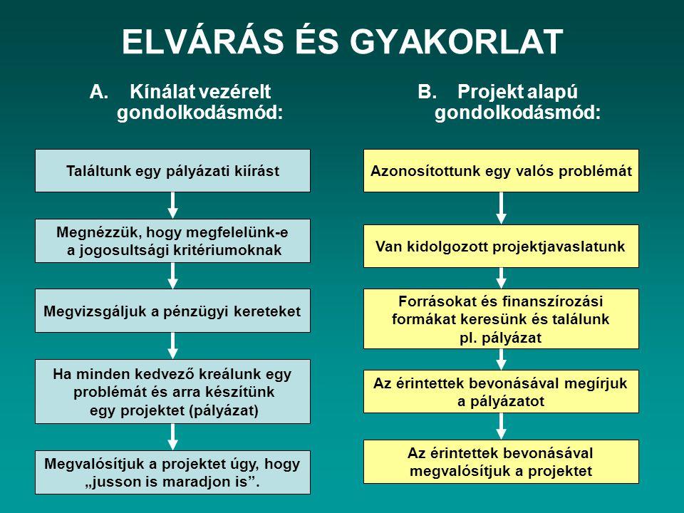 ELVÁRÁS ÉS GYAKORLAT Kínálat vezérelt gondolkodásmód: