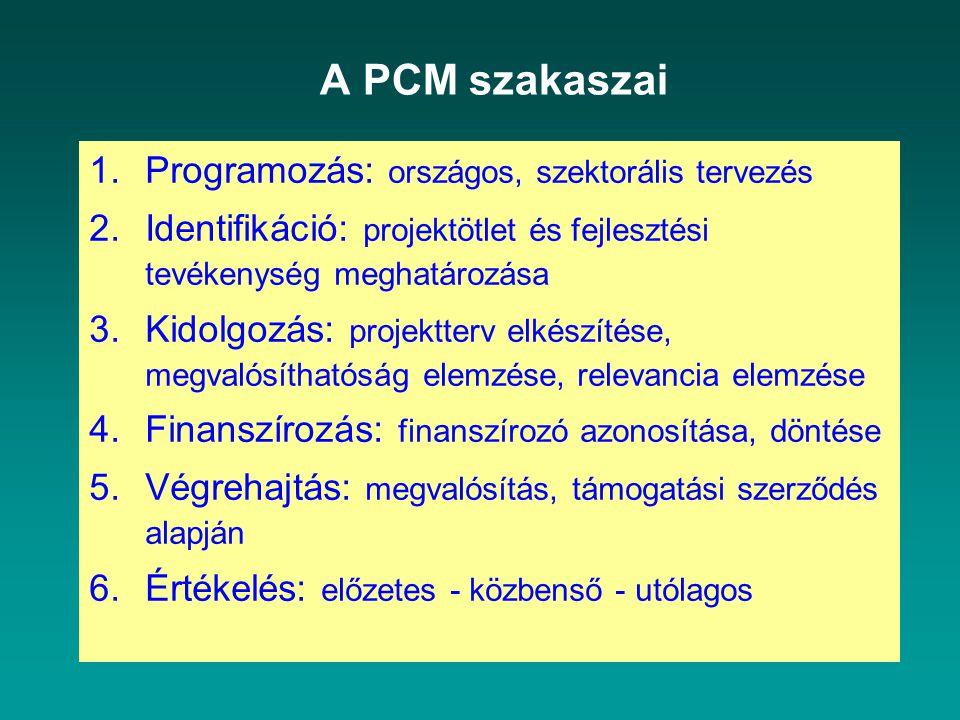 A PCM szakaszai Programozás: országos, szektorális tervezés