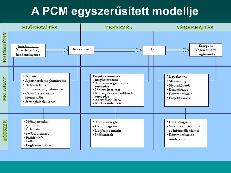 A PCM egyszerűsített modellje Végeredmény (végtermék)