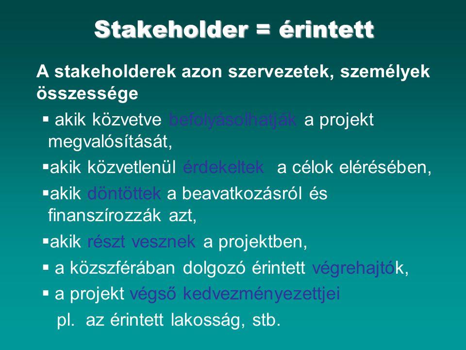 Stakeholder = érintett