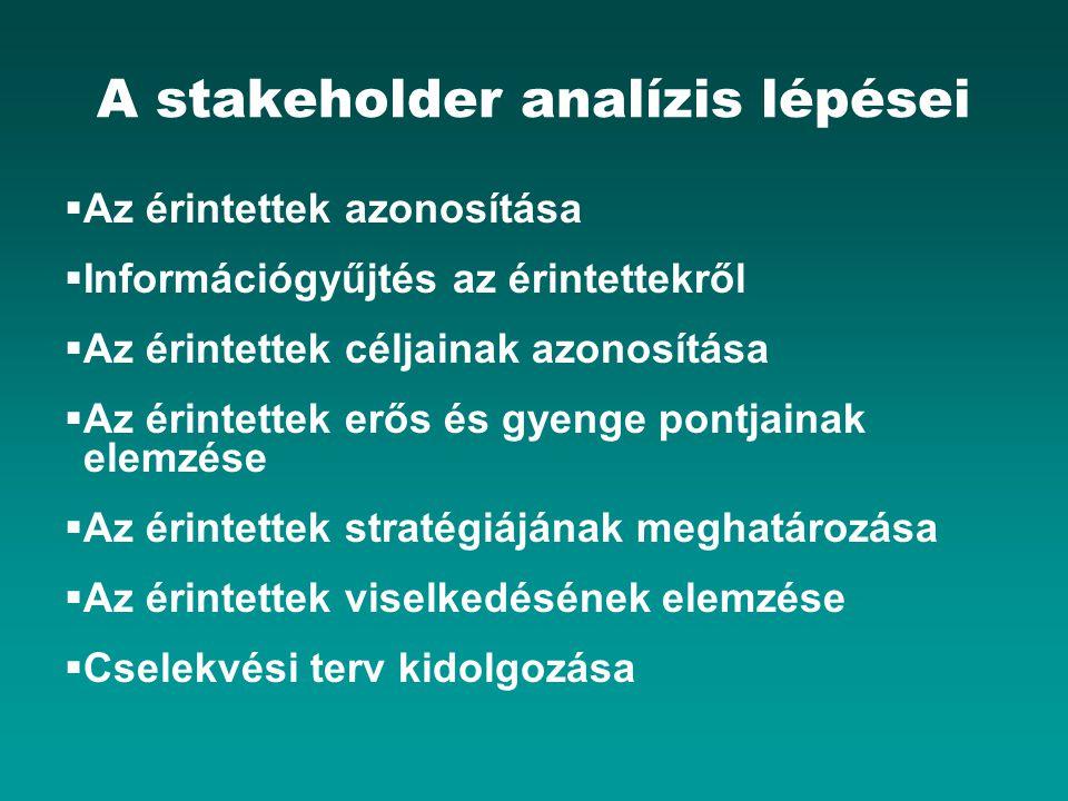 A stakeholder analízis lépései