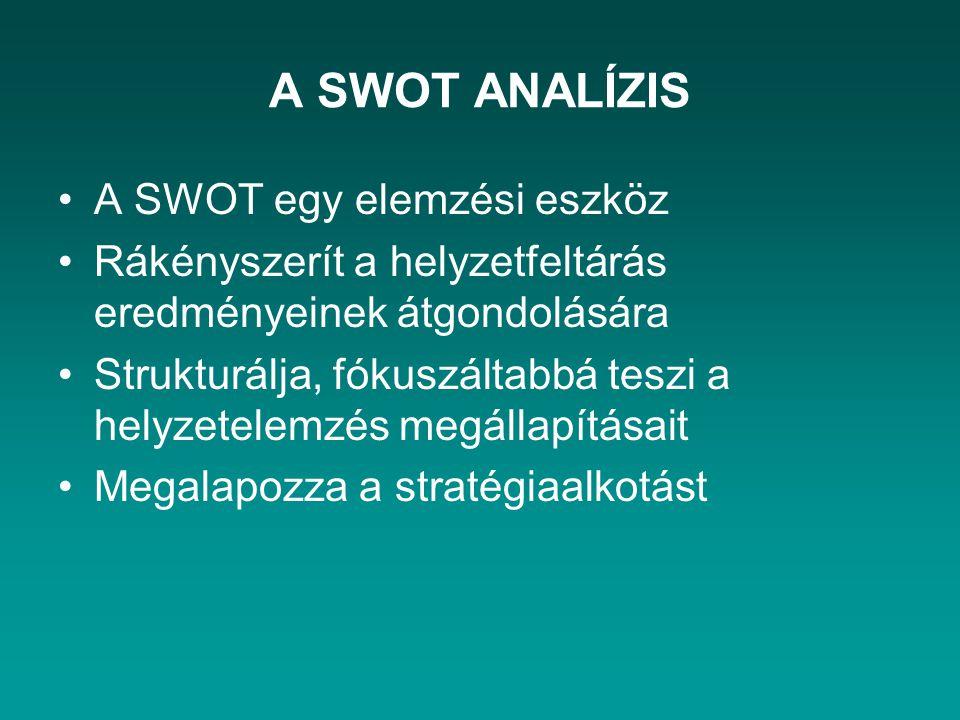 A SWOT ANALÍZIS A SWOT egy elemzési eszköz