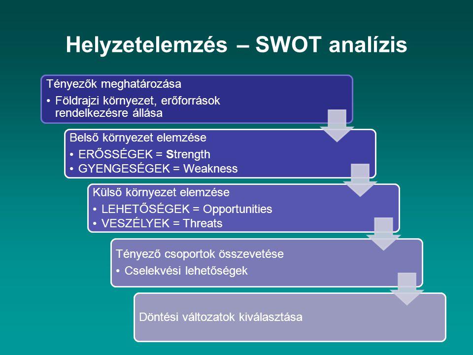 Helyzetelemzés – SWOT analízis