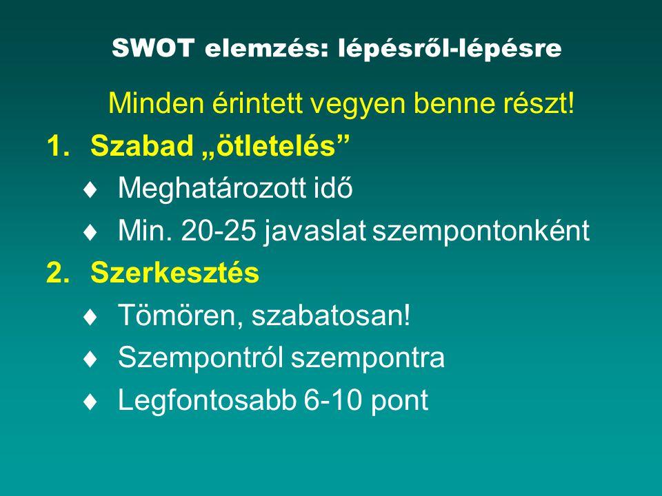 SWOT elemzés: lépésről-lépésre