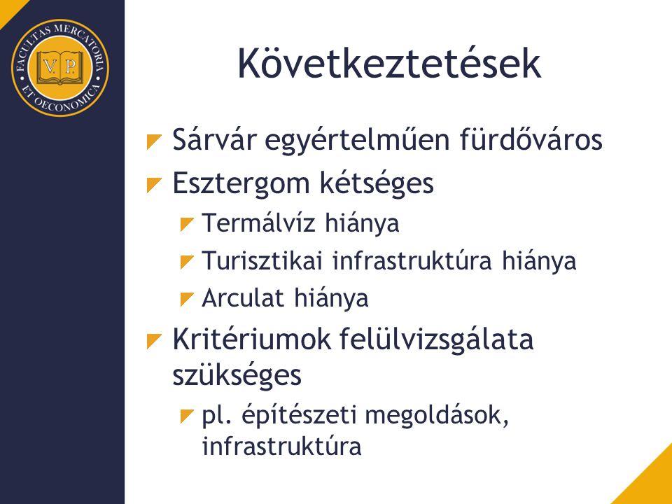 Következtetések Sárvár egyértelműen fürdőváros Esztergom kétséges