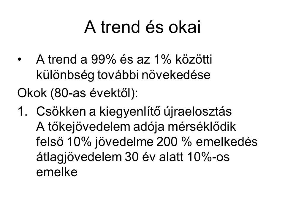 A trend és okai A trend a 99% és az 1% közötti különbség további növekedése. Okok (80-as évektől):