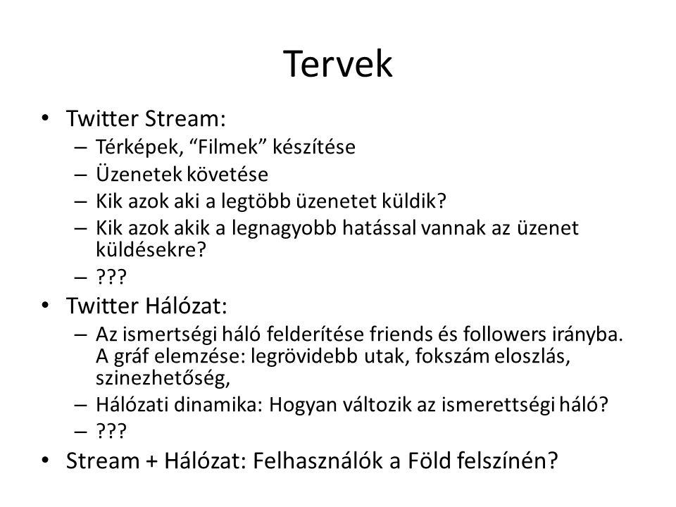 Tervek Twitter Stream: Twitter Hálózat: