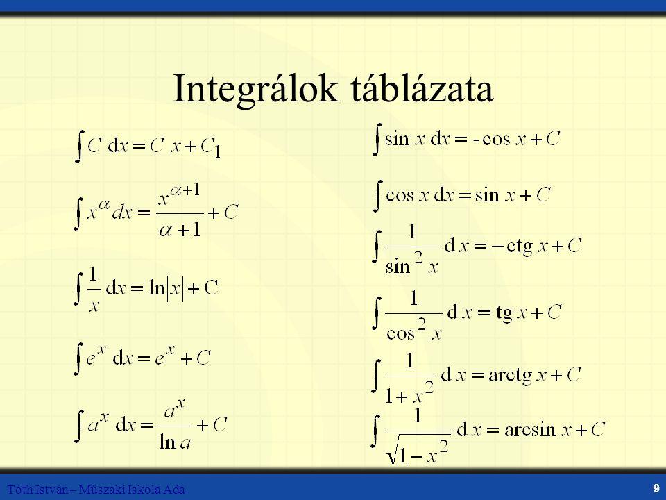 Integrálok táblázata Tóth István – Műszaki Iskola Ada