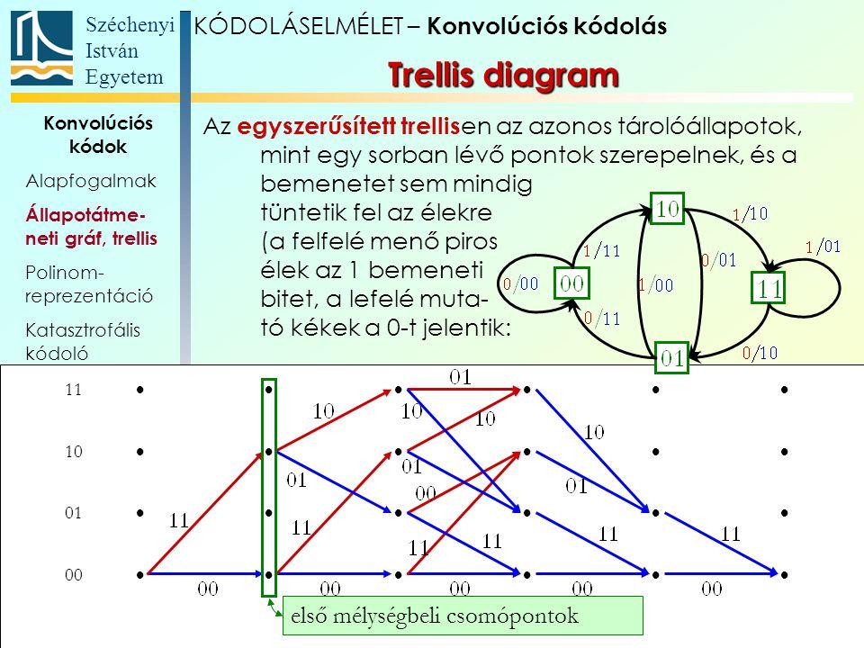 Trellis diagram KÓDOLÁSELMÉLET – Konvolúciós kódolás
