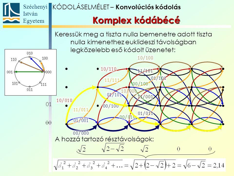 Komplex kódábécé KÓDOLÁSELMÉLET – Konvolúciós kódolás
