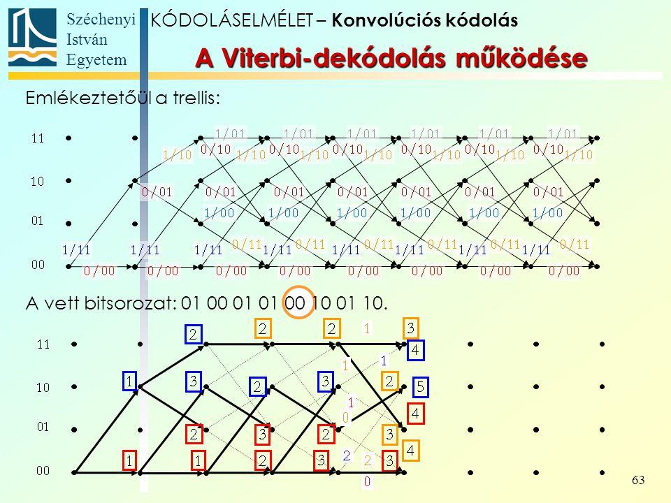 A Viterbi-dekódolás működése
