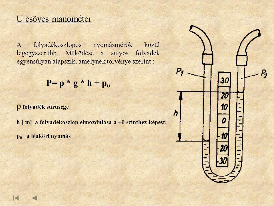 U csöves manométer P= ρ * g * h + p0 ρ folyadék sűrűsége