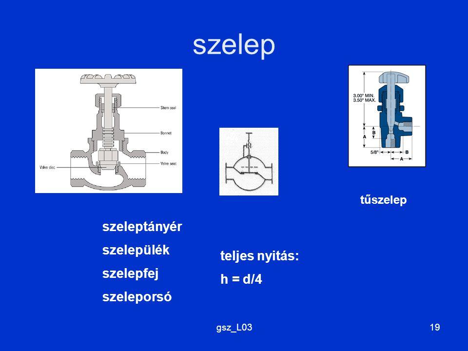 szelep szeleptányér szelepülék szelepfej teljes nyitás: szeleporsó