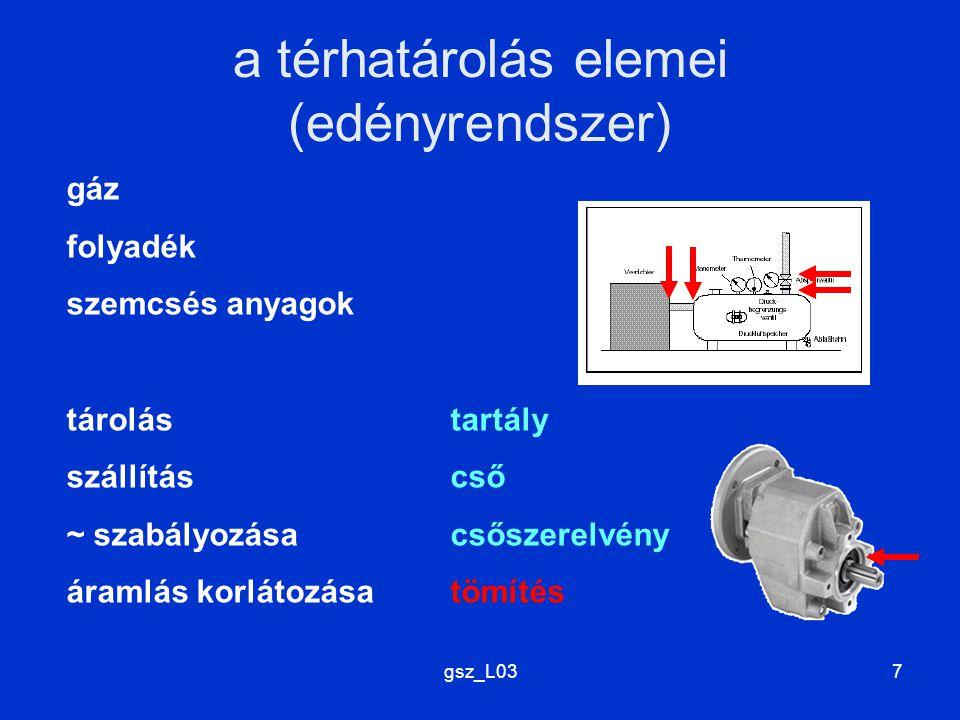 a térhatárolás elemei (edényrendszer)