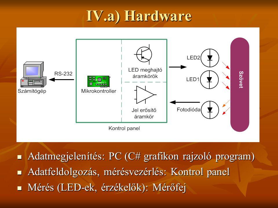 IV.a) Hardware Adatmegjelenítés: PC (C# grafikon rajzoló program)