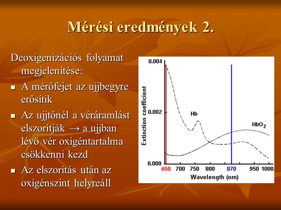 Mérési eredmények 2. Deoxigenizációs folyamat megjelenítése:
