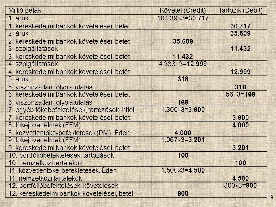 Millió peták Követel (Credit) Tartozik (Debit) 1. áruk. 1. kereskedelmi bankok követelései, betét.
