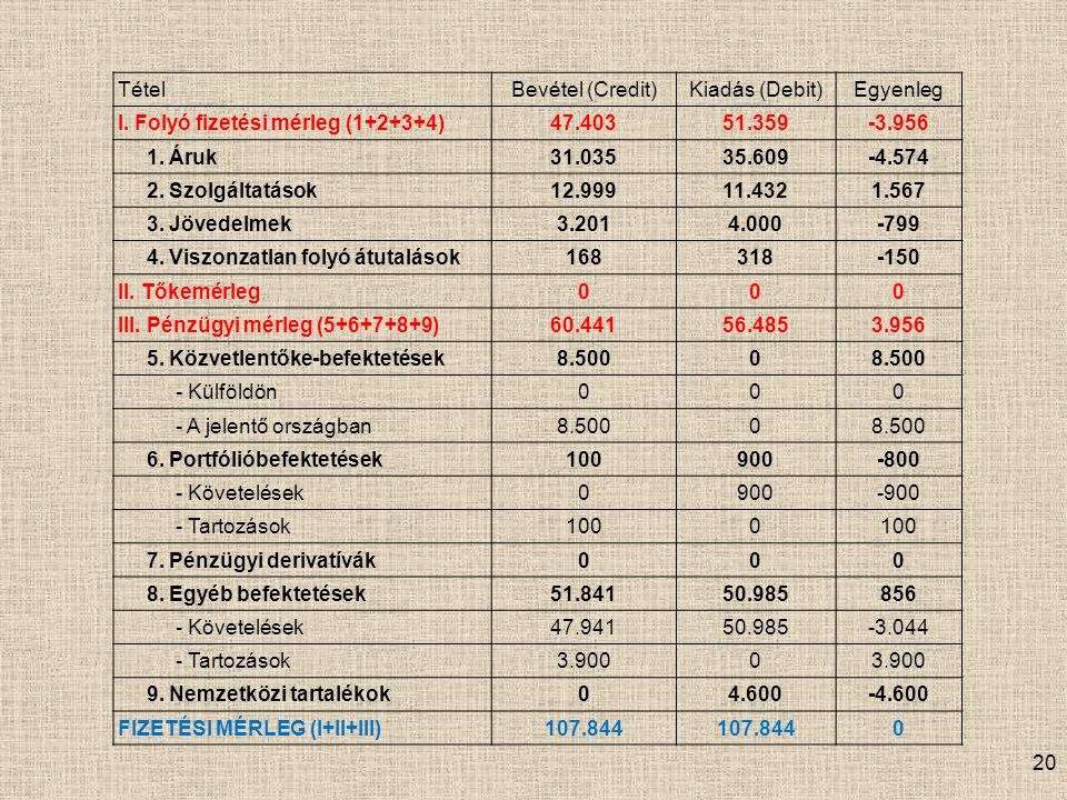 Tétel Bevétel (Credit) Kiadás (Debit) Egyenleg. I. Folyó fizetési mérleg (1+2+3+4) 47.403. 51.359.