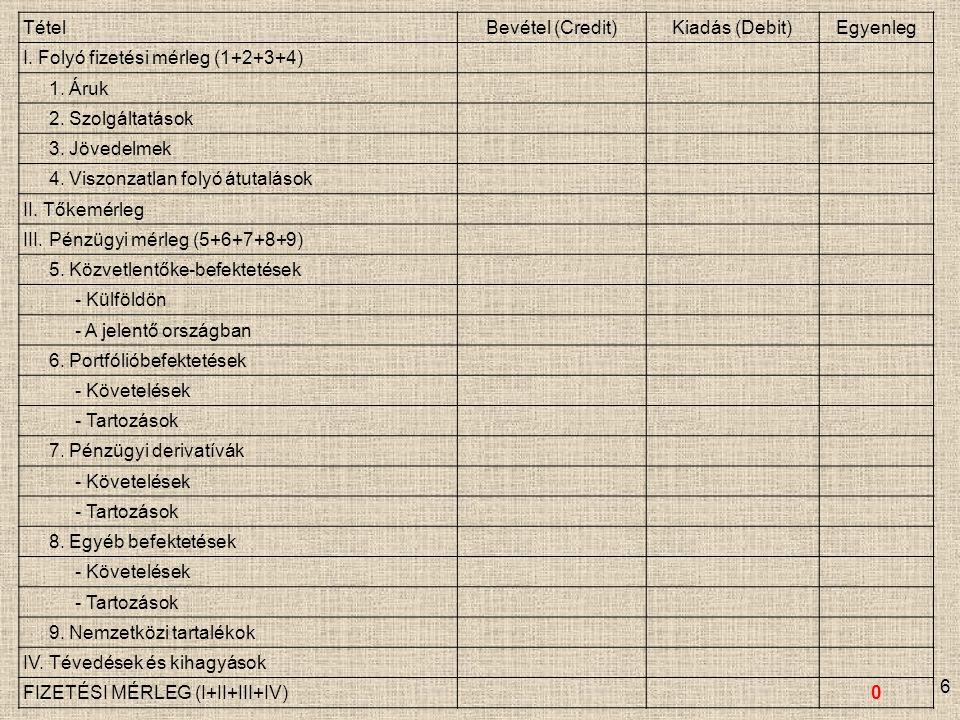 Tétel Bevétel (Credit) Kiadás (Debit) Egyenleg. I. Folyó fizetési mérleg (1+2+3+4) 1. Áruk. 2. Szolgáltatások.