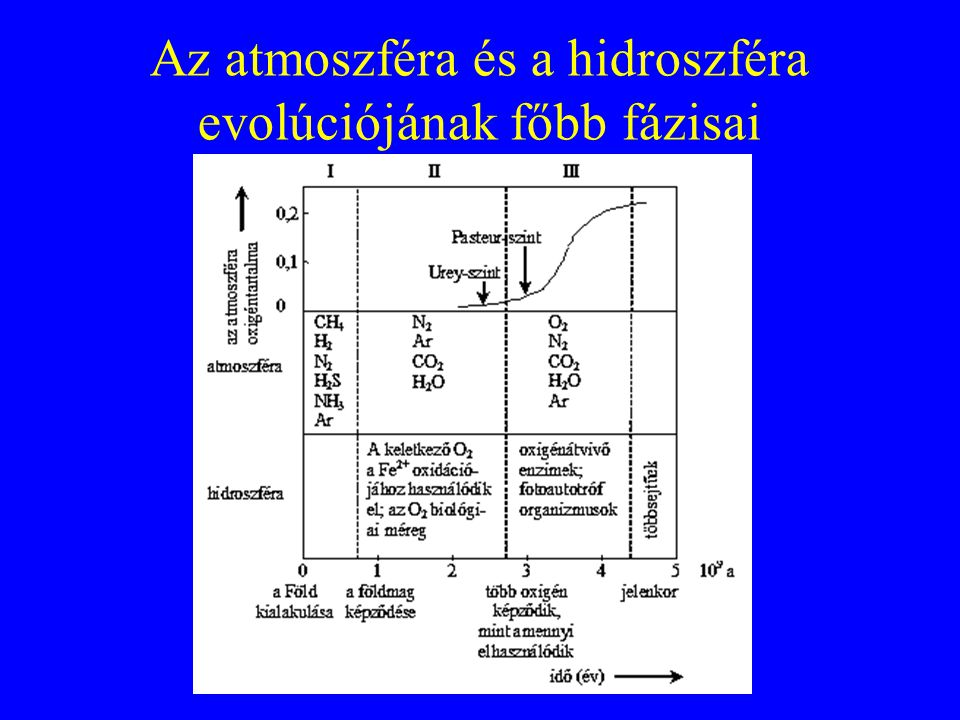 Az atmoszféra és a hidroszféra evolúciójának főbb fázisai