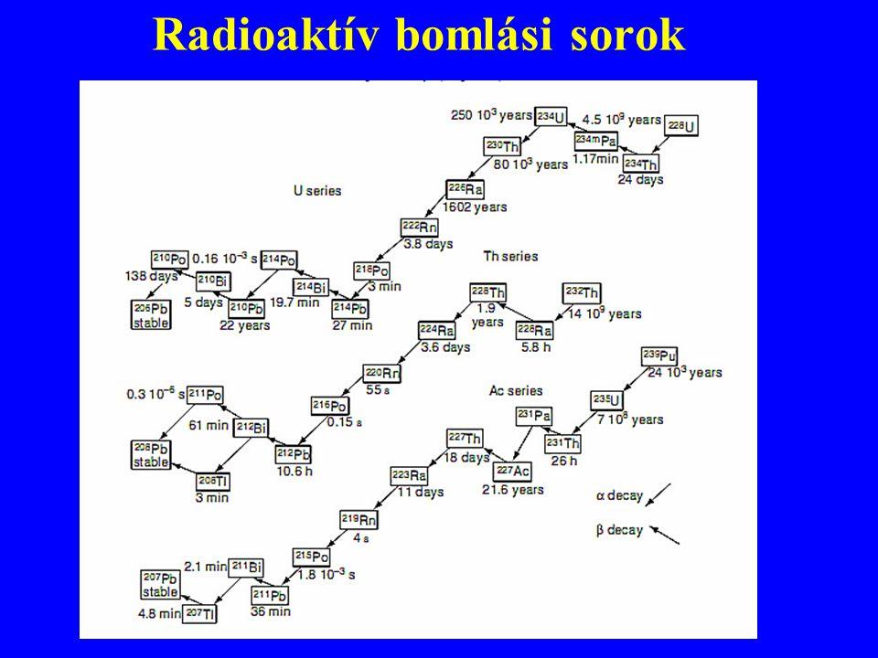 Radioaktív bomlási sorok
