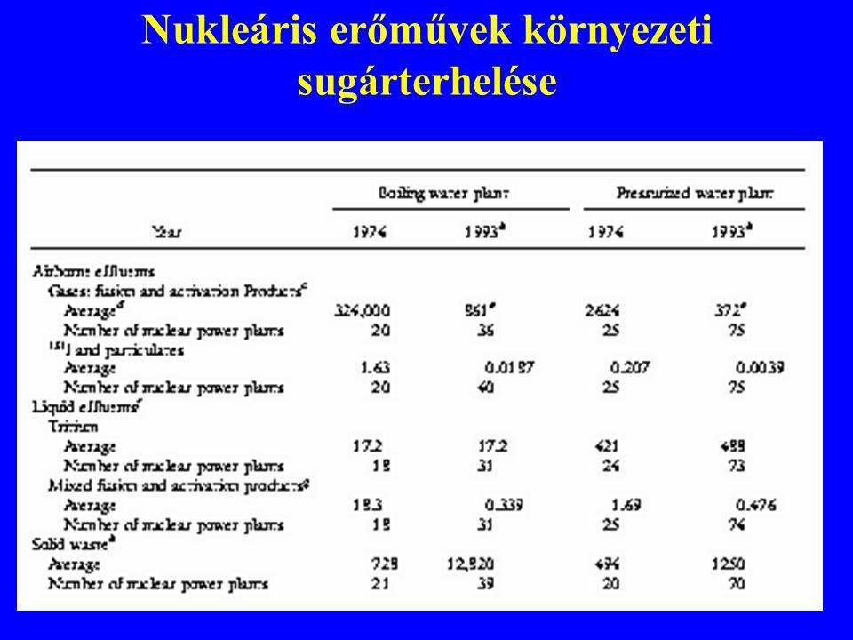 Nukleáris erőművek környezeti sugárterhelése