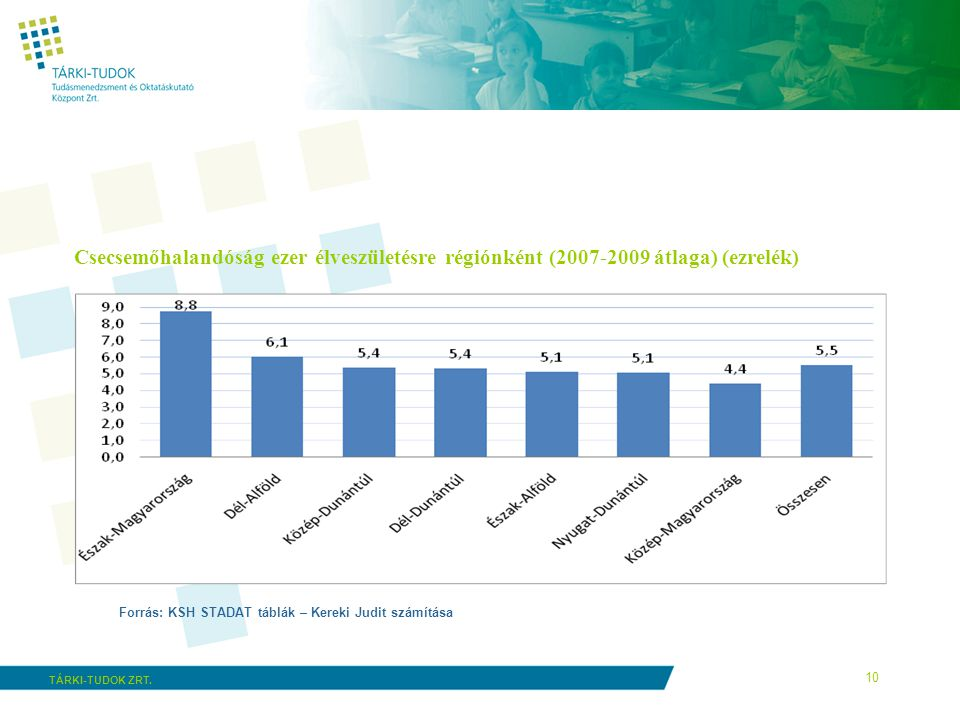 Csecsemőhalandóság ezer élveszületésre régiónként (2007-2009 átlaga) (ezrelék)