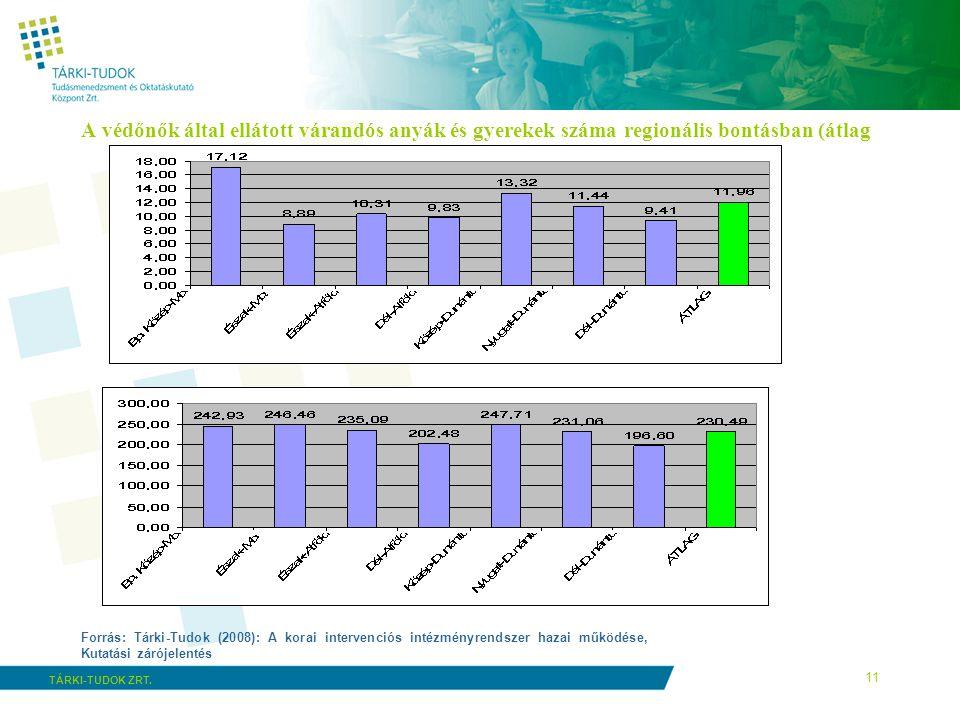 A védőnők által ellátott várandós anyák és gyerekek száma regionális bontásban (átlag