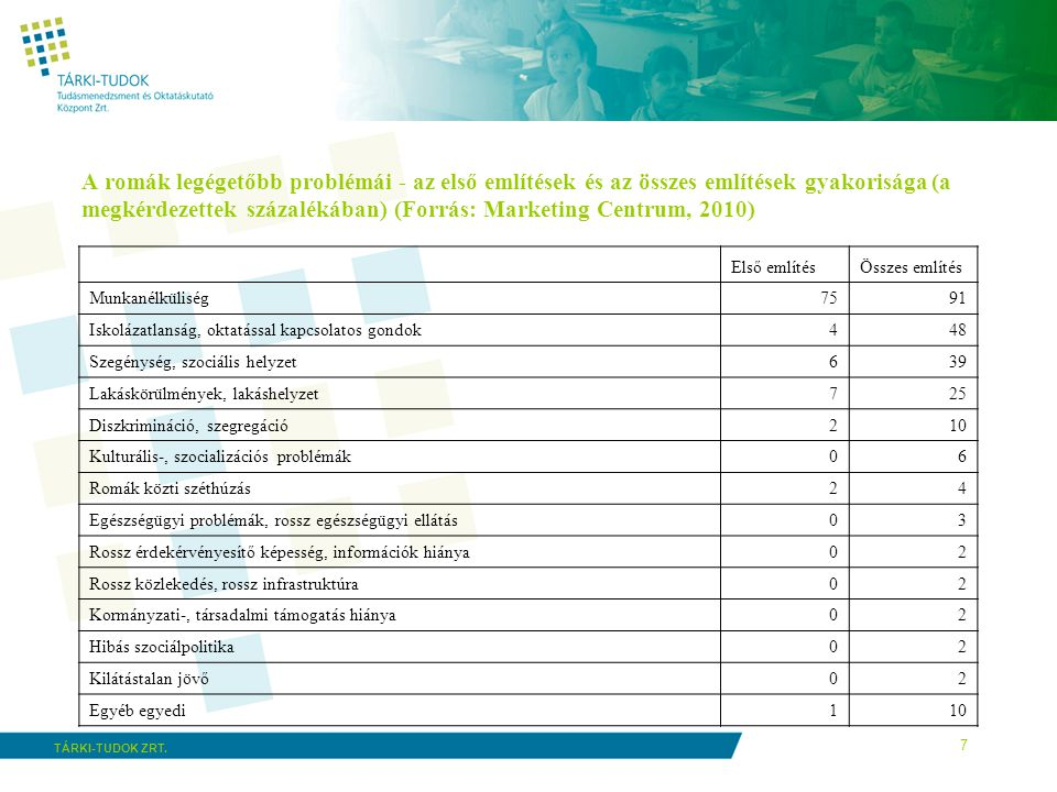 A romák legégetőbb problémái - az első említések és az összes említések gyakorisága (a megkérdezettek százalékában) (Forrás: Marketing Centrum, 2010)
