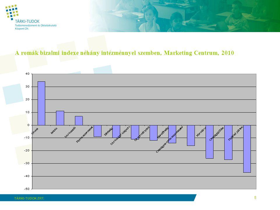 A romák bizalmi indexe néhány intézménnyel szemben, Marketing Centrum, 2010