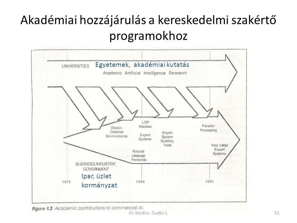 Akadémiai hozzájárulás a kereskedelmi szakértő programokhoz