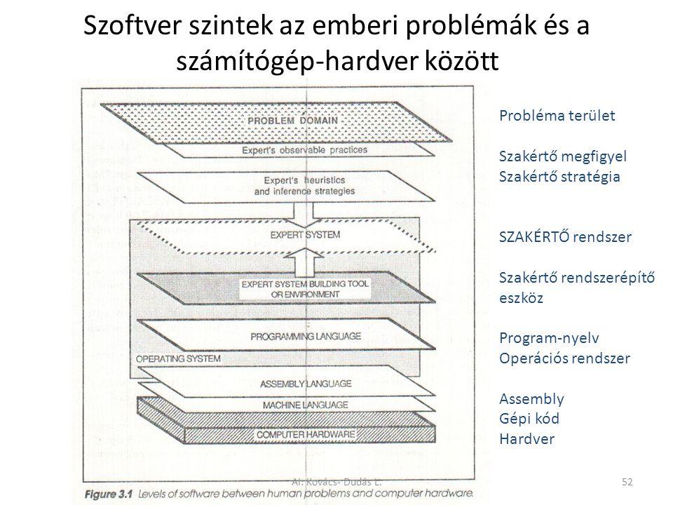 Szoftver szintek az emberi problémák és a számítógép-hardver között
