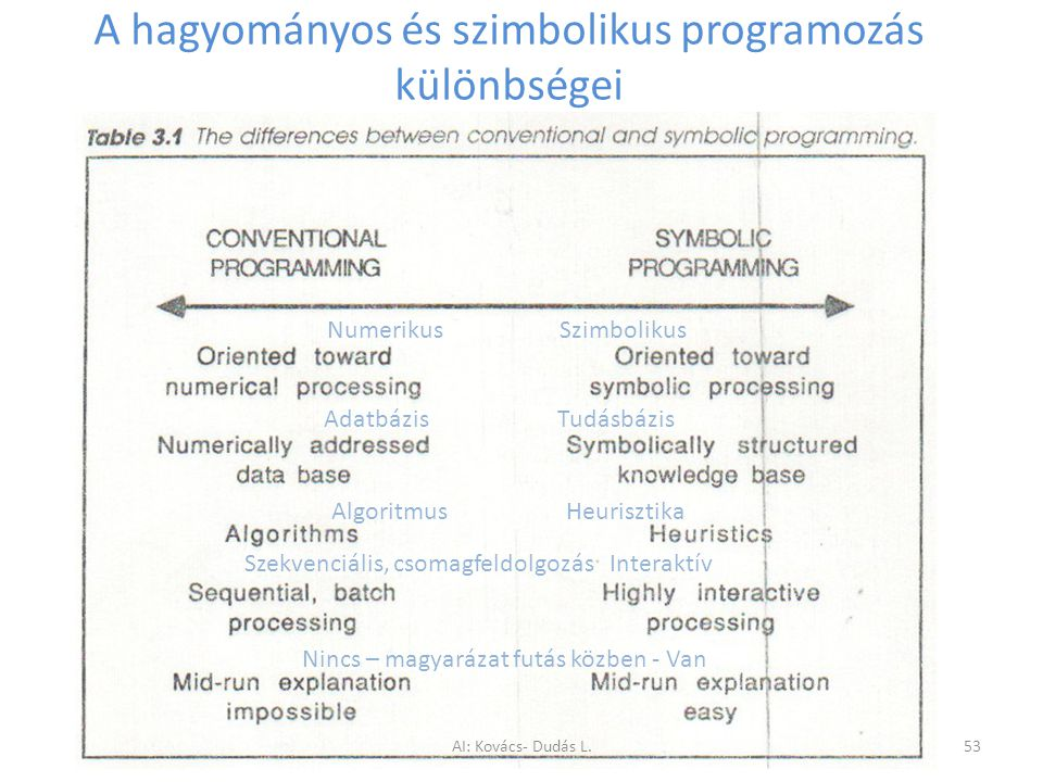 A hagyományos és szimbolikus programozás különbségei