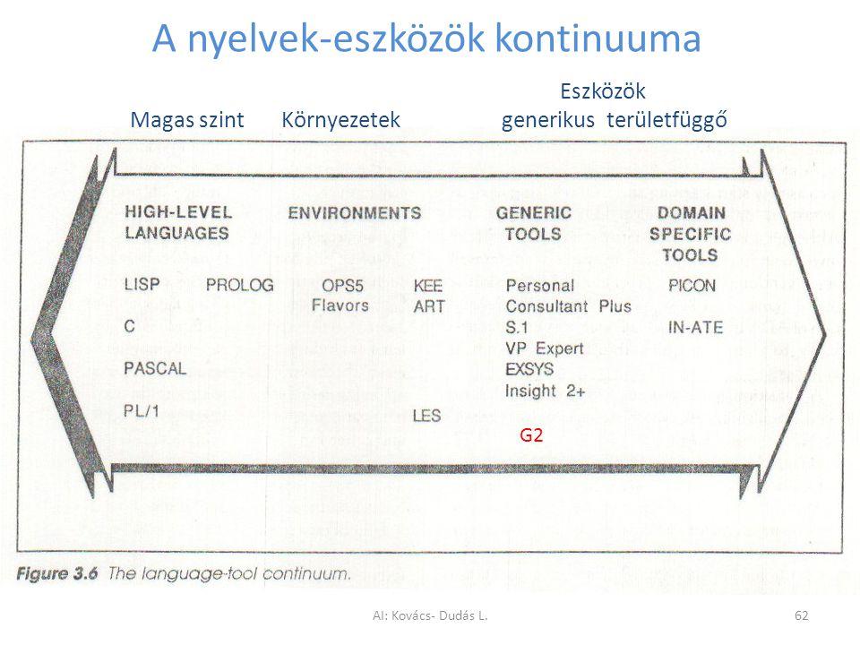 A nyelvek-eszközök kontinuuma