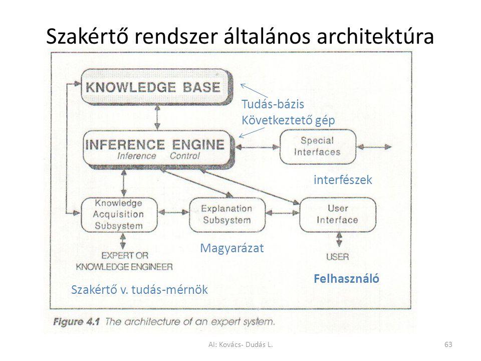 Szakértő rendszer általános architektúra
