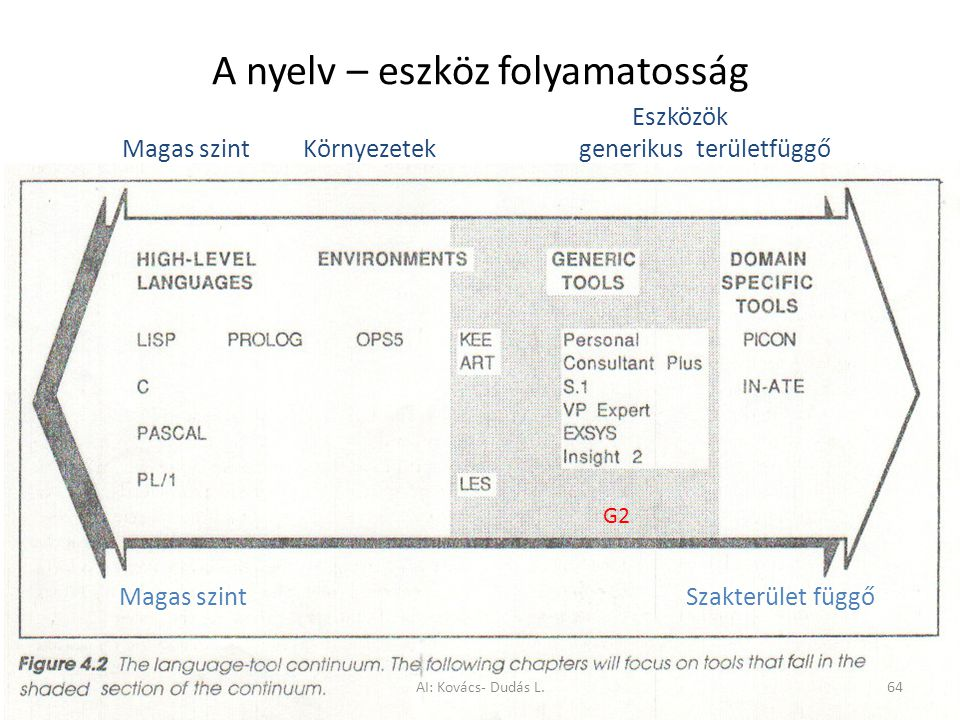 A nyelv – eszköz folyamatosság