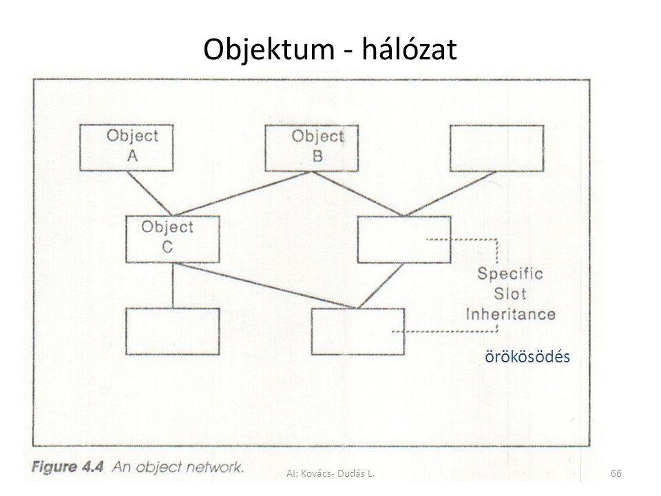 Objektum - hálózat örökösödés AI: Kovács- Dudás L.