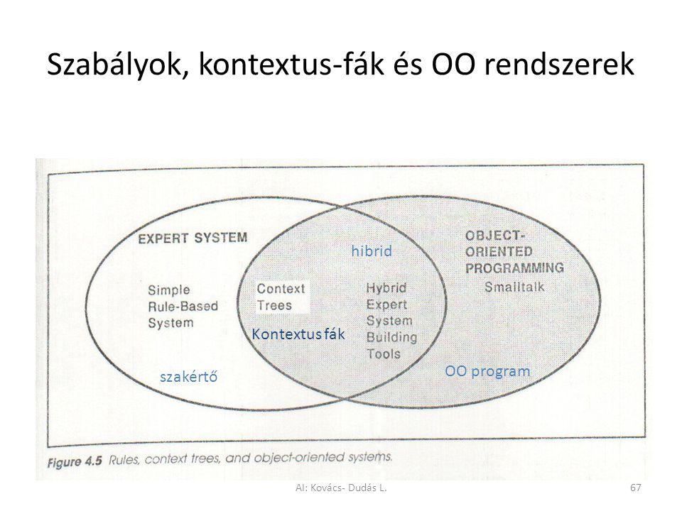 Szabályok, kontextus-fák és OO rendszerek