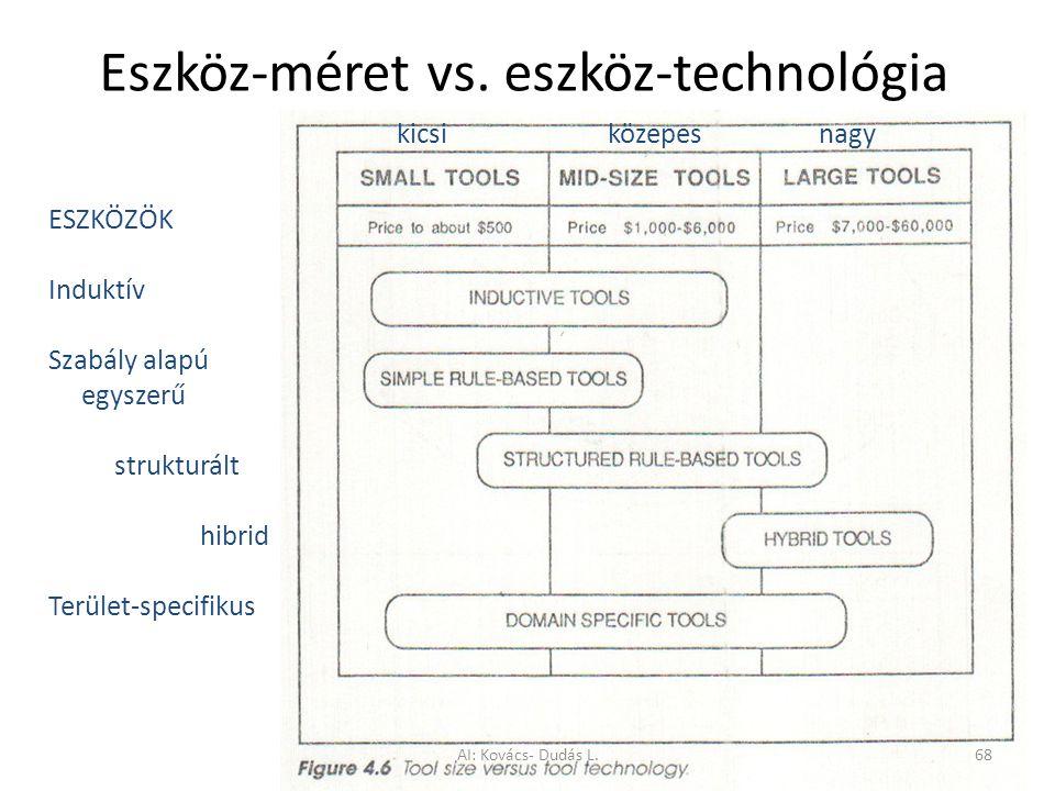 Eszköz-méret vs. eszköz-technológia