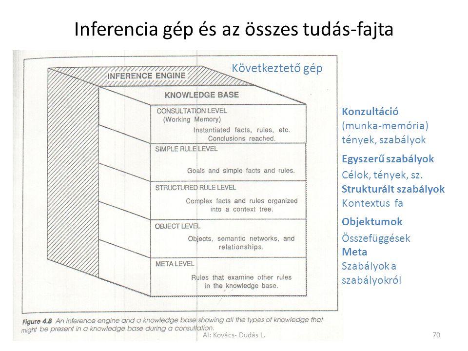 Inferencia gép és az összes tudás-fajta
