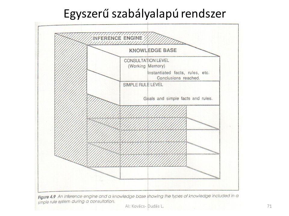 Egyszerű szabályalapú rendszer
