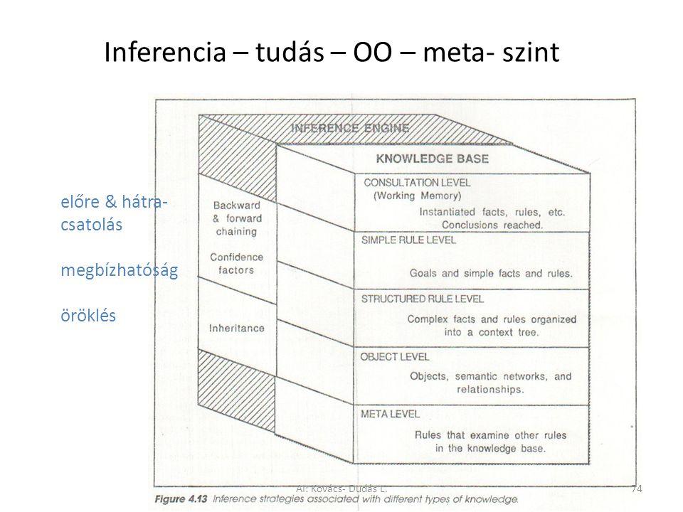 Inferencia – tudás – OO – meta- szint