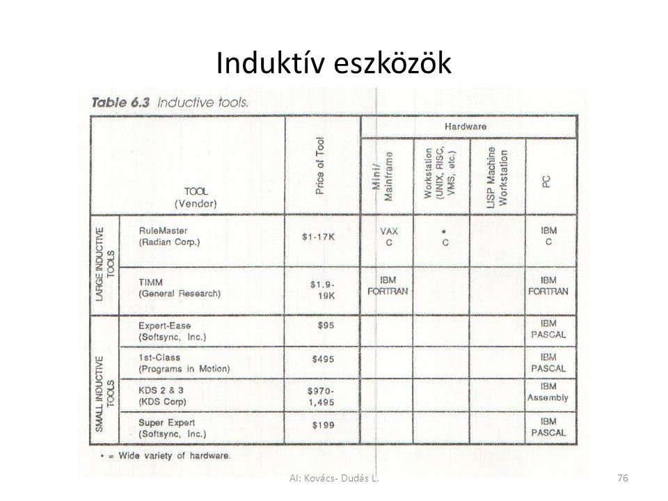 Induktív eszközök AI: Kovács- Dudás L.