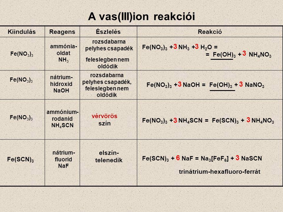 A vas(III)ion reakciói