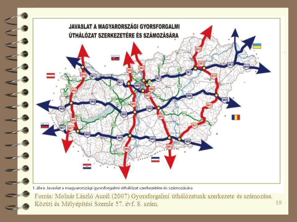 Forrás: Molnár László Aurél (2007) Gyorsforgalmi úthálózatunk szerkezete és számozása. Közúti és Mélyépítési Szemle 57. évf. 8. szám.
