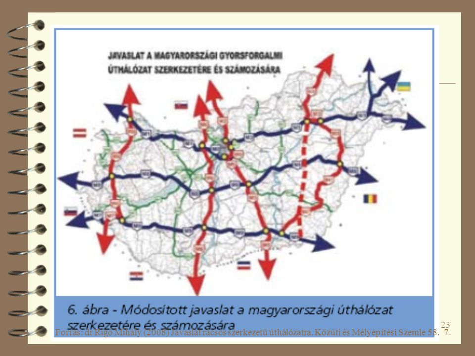 Forrás: dr Rigó Mihály (2008) Javaslat rácsos szerkezetű úthálózatra